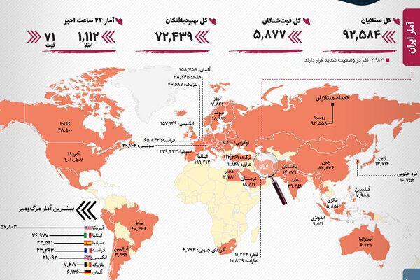 آخرین آمار رسمی کرونا در ایران و دنیا ، روسیه دوباره رتبه بندی را تغییر داد ، افزایش میزان ابتلا در ایران